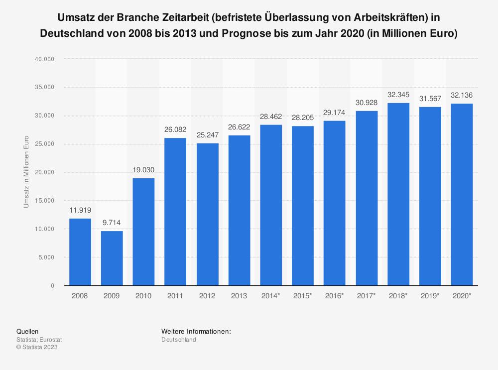 Statistik: Umsatz der Branche Zeitarbeit (befristete Überlassung von Arbeitskräften) in Deutschland von 2008 bis 2013 und Prognose bis zum Jahr 2020 (in Millionen Euro) | Statista
