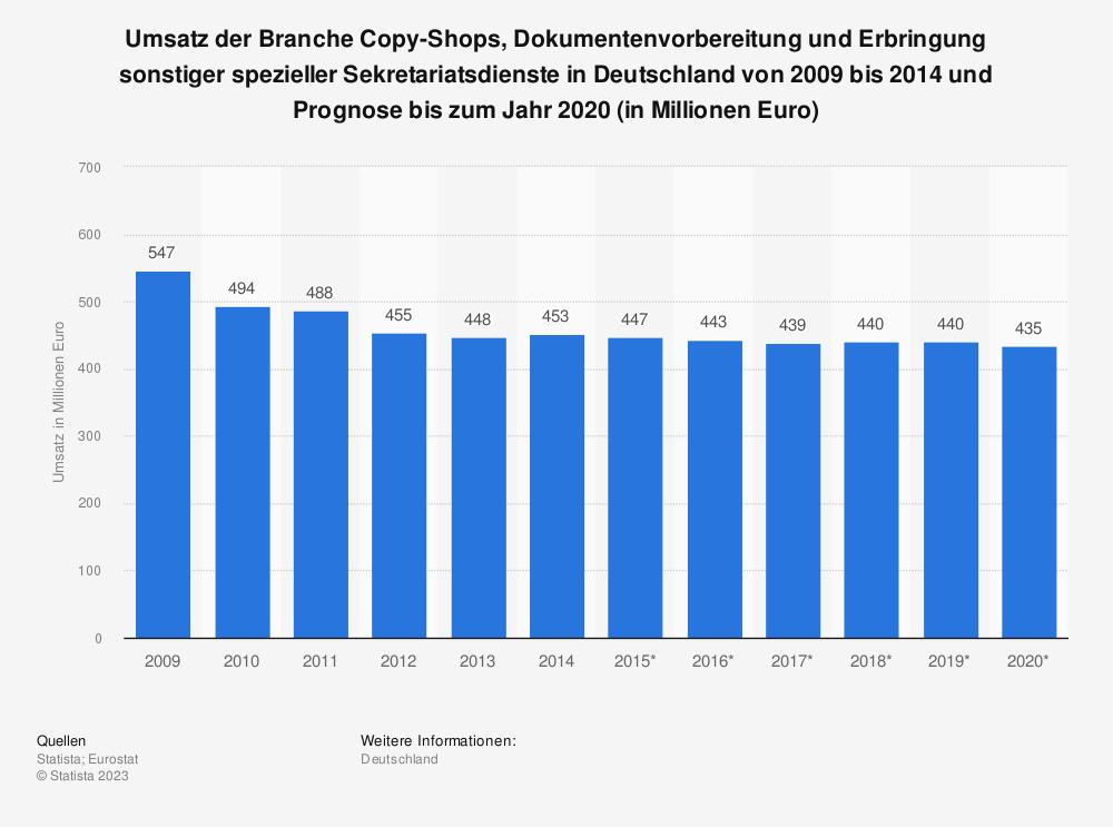 Statistik: Umsatz der Branche Copy-Shops, Dokumentenvorbereitung und Erbringung sonstiger spezieller Sekretariatsdienste in Deutschland von 2009 bis 2014 und Prognose bis zum Jahr 2020 (in Millionen Euro) | Statista