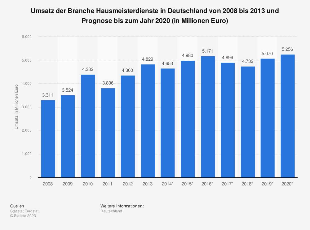Statistik: Umsatz der Branche Hausmeisterdienste in Deutschland von 2008 bis 2013 und Prognose bis zum Jahr 2020 (in Millionen Euro) | Statista