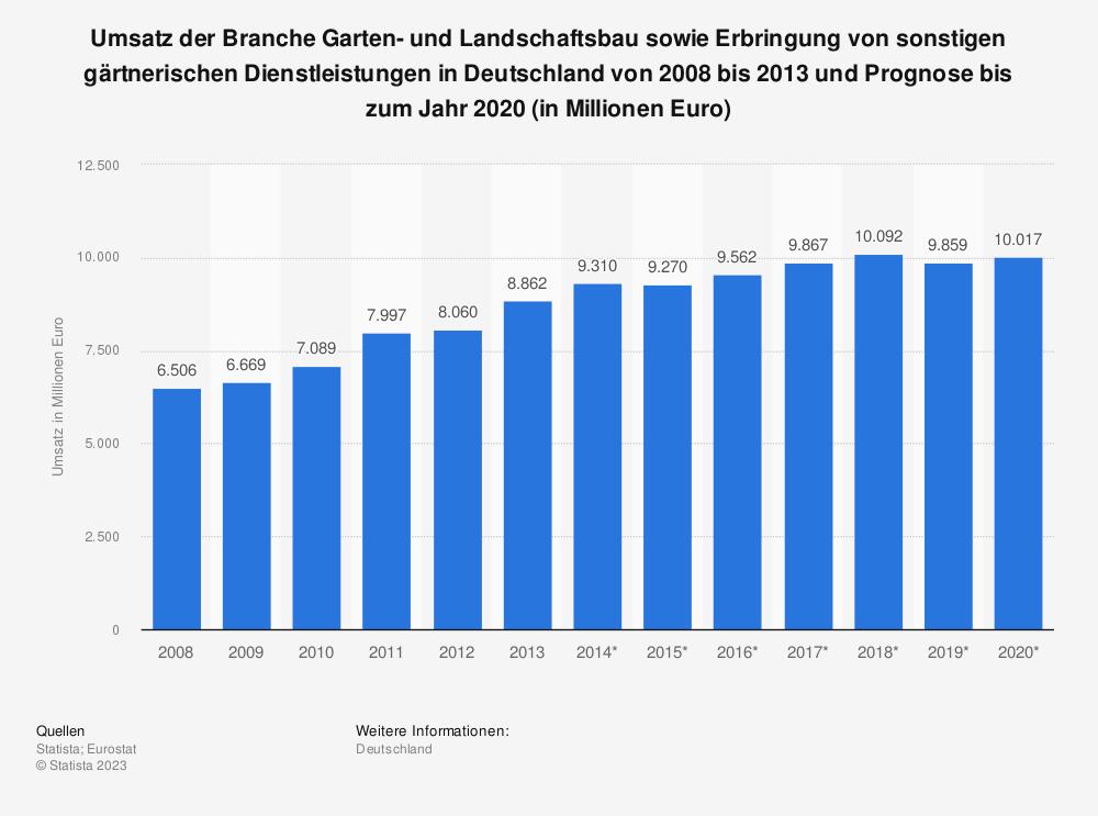 Statistik: Umsatz der Branche Garten- und Landschaftsbau sowie Erbringung von sonstigen gärtnerischen Dienstleistungen in Deutschland von 2008 bis 2013 und Prognose bis zum Jahr 2020 (in Millionen Euro) | Statista