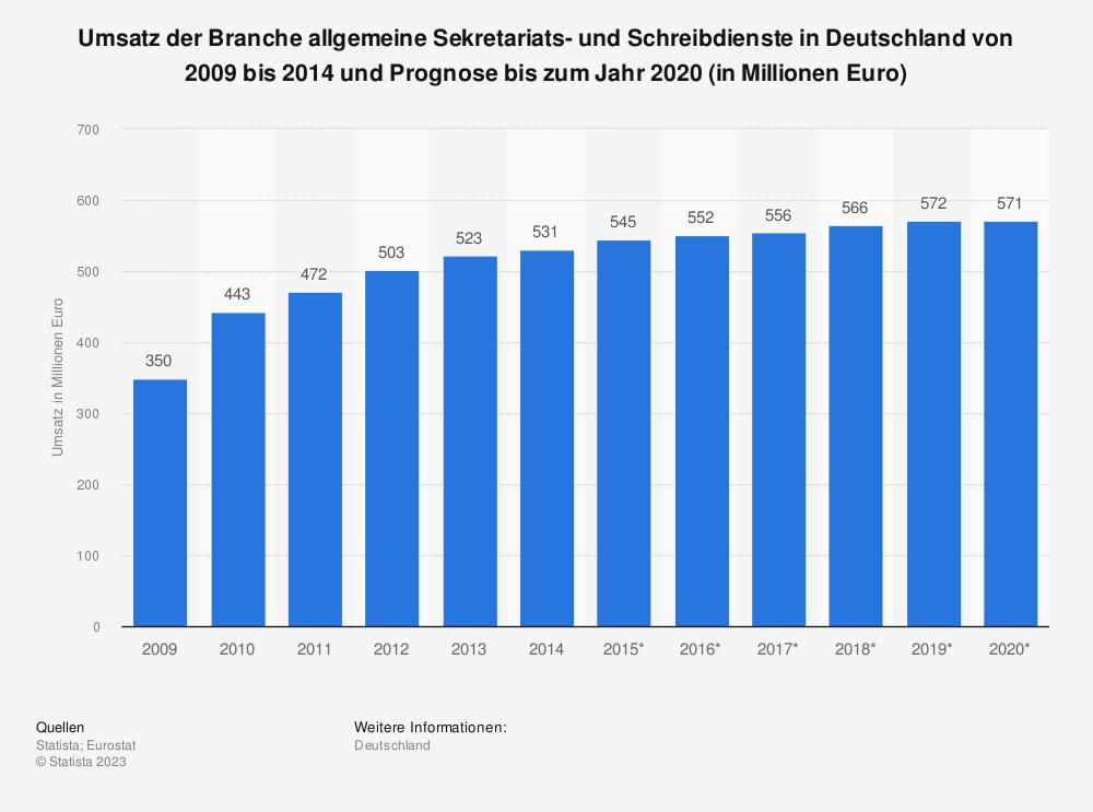 Statistik: Umsatz der Branche allgemeine Sekretariats- und Schreibdienste in Deutschland von 2009 bis 2014 und Prognose bis zum Jahr 2020 (in Millionen Euro)   Statista