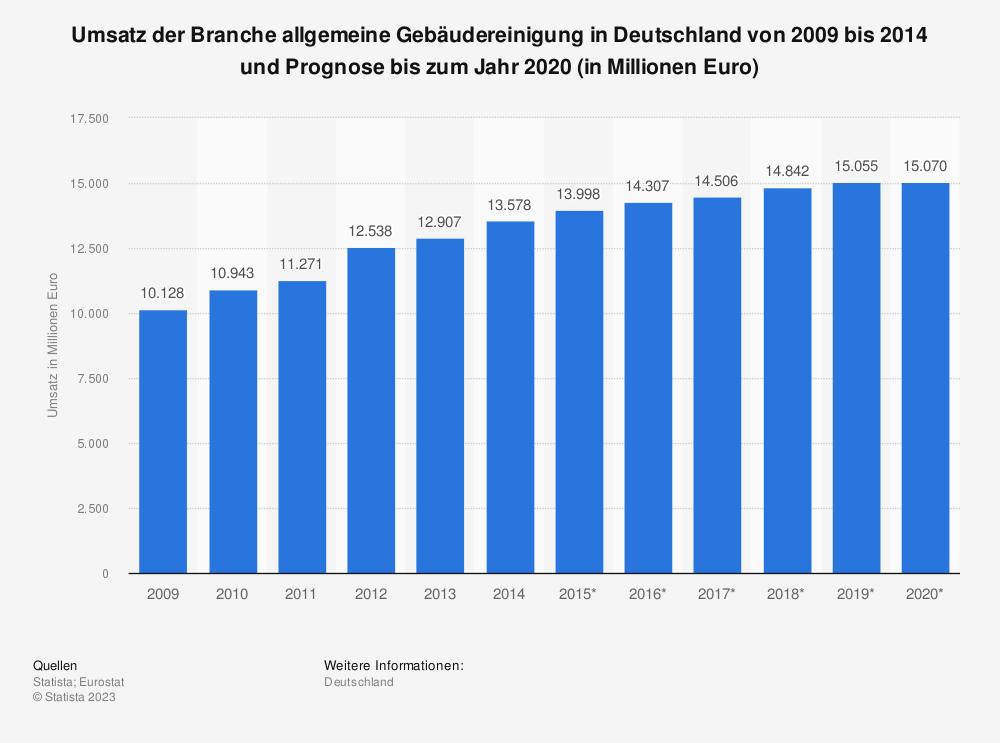 Statistik: Umsatz der Branche allgemeine Gebäudereinigung in Deutschland von 2009 bis 2014 und Prognose bis zum Jahr 2020 (in Millionen Euro) | Statista