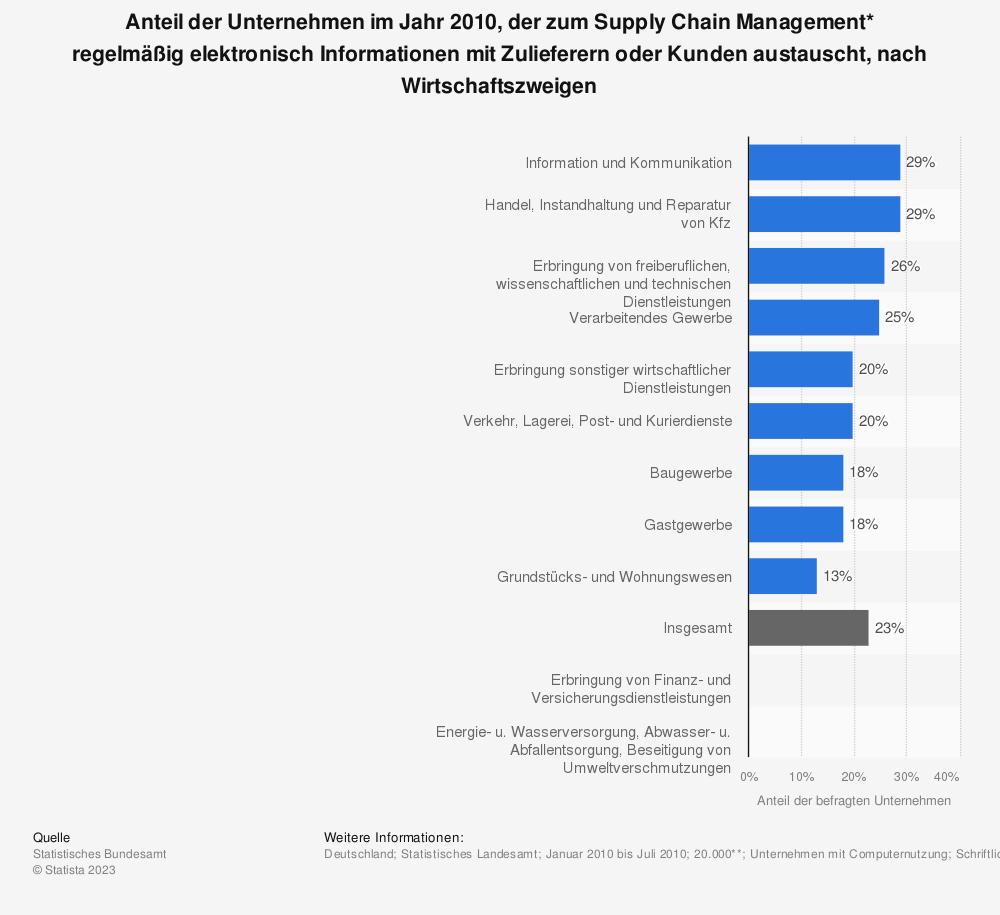 Statistik: Anteil der Unternehmen im Jahr 2010, der zum Supply Chain Management* regelmäßig elektronisch Informationen mit Zulieferern oder Kunden austauscht, nach Wirtschaftszweigen | Statista