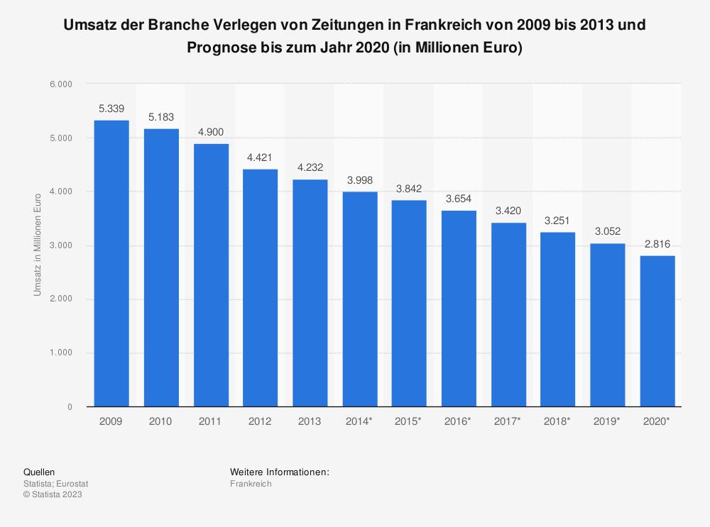 Statistik: Umsatz der Branche Verlegen von Zeitungen in Frankreich von 2009 bis 2013 und Prognose bis zum Jahr 2020 (in Millionen Euro) | Statista