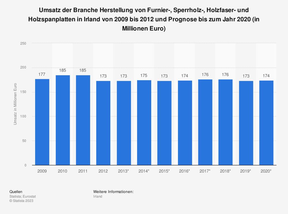 Statistik: Umsatz der Branche Herstellung von Furnier-, Sperrholz-, Holzfaser- und Holzspanplatten in Irland von 2009 bis 2012 und Prognose bis zum Jahr 2020 (in Millionen Euro) | Statista