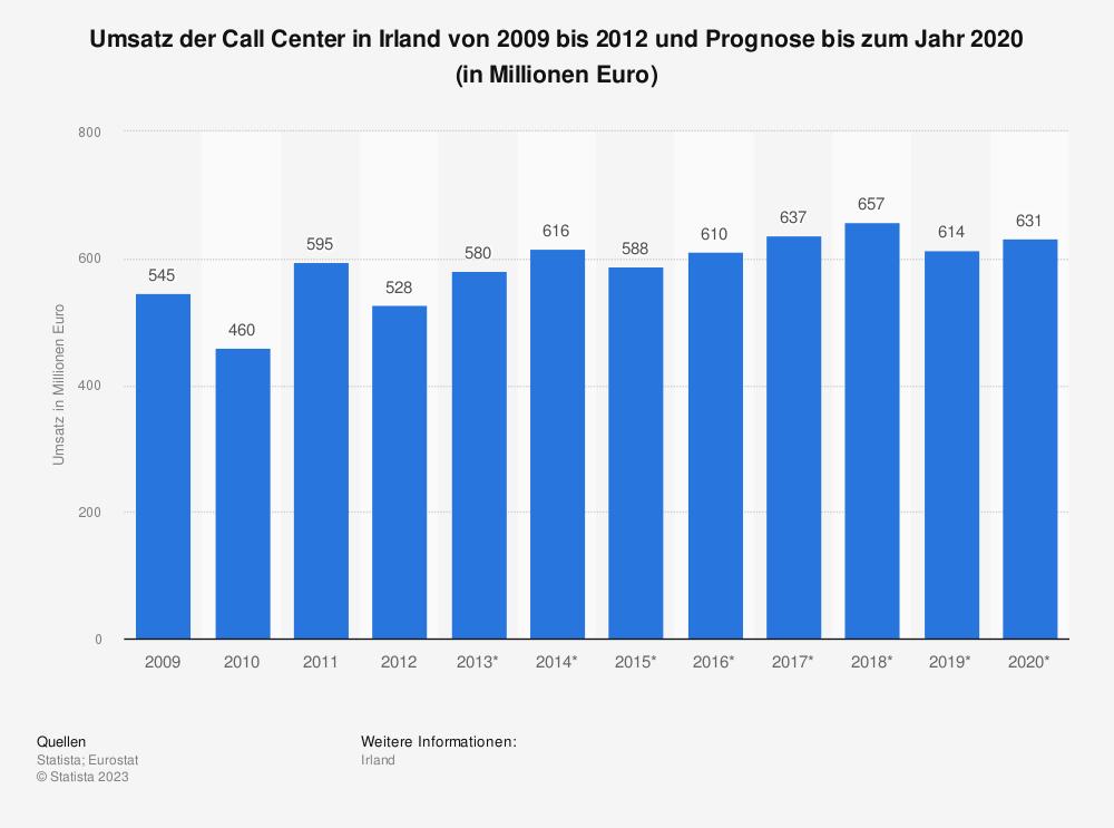Statistik: Umsatz der Call Center in Irland von 2009 bis 2012 und Prognose bis zum Jahr 2020 (in Millionen Euro)   Statista