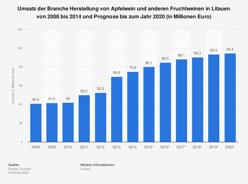 Statistik: Umsatz der Branche Herstellung von Apfelwein und anderen Fruchtweinen in Litauen von 2008 bis 2014 und Prognose bis zum Jahr 2020 (in Millionen Euro) | Statista