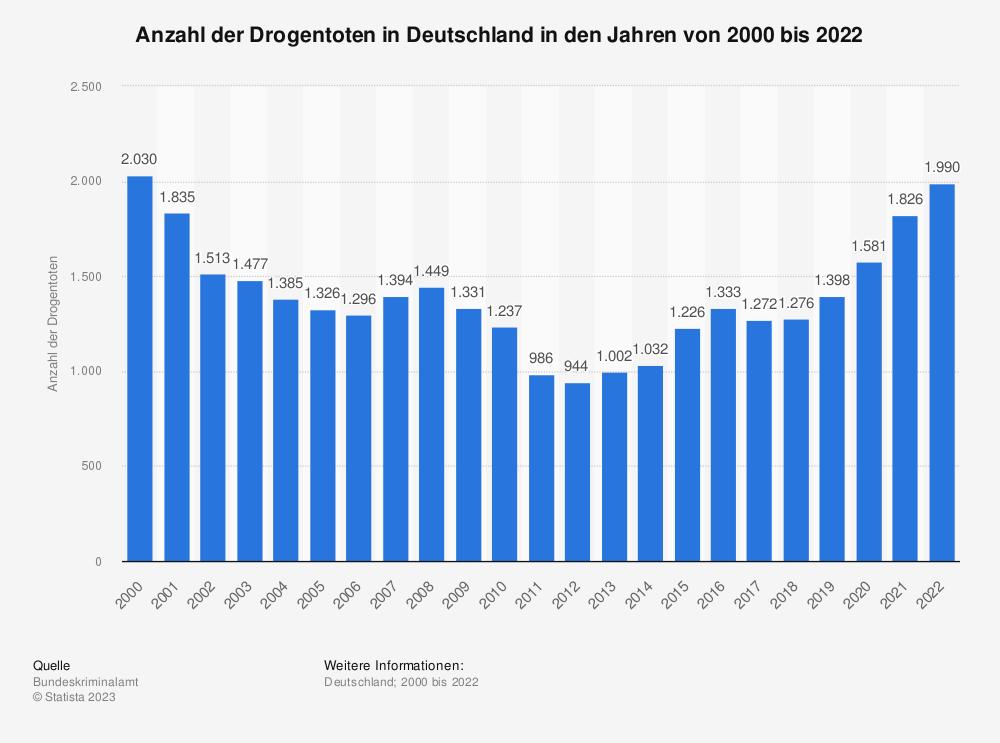 Statistik: Anzahl der Drogentoten in Deutschland in den Jahren von 2000 bis 2018 | Statista