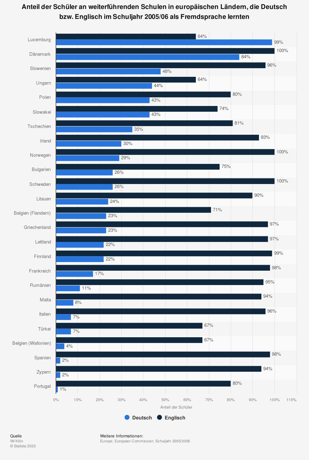 Statistik: Anteil der Schüler an weiterführenden Schulen in europäischen Ländern, die Deutsch bzw. Englisch im Schuljahr 2005/06 als Fremdsprache lernten | Statista