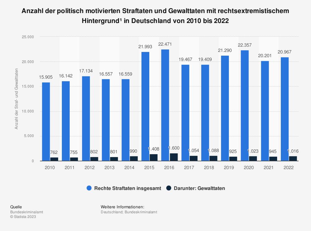 Statistik: Anzahl der politisch motivierten Straftaten und Gewalttaten mit rechtsextremistischem Hintergrund* in Deutschland von 2008 bis 2018 | Statista