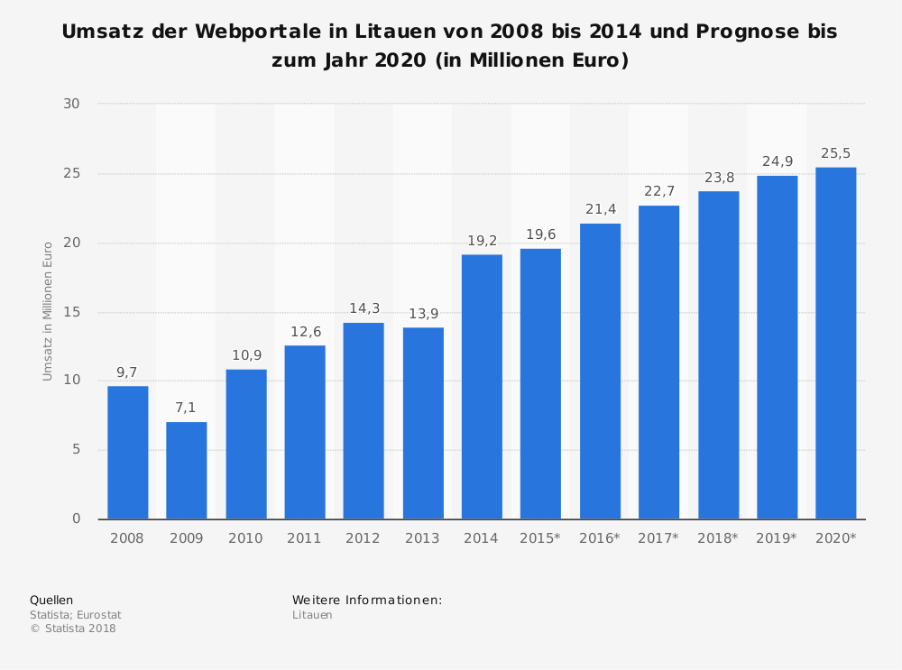 Statistik: Umsatz der Webportale in Litauen von 2008 bis 2014 und Prognose bis zum Jahr 2020 (in Millionen Euro)   Statista
