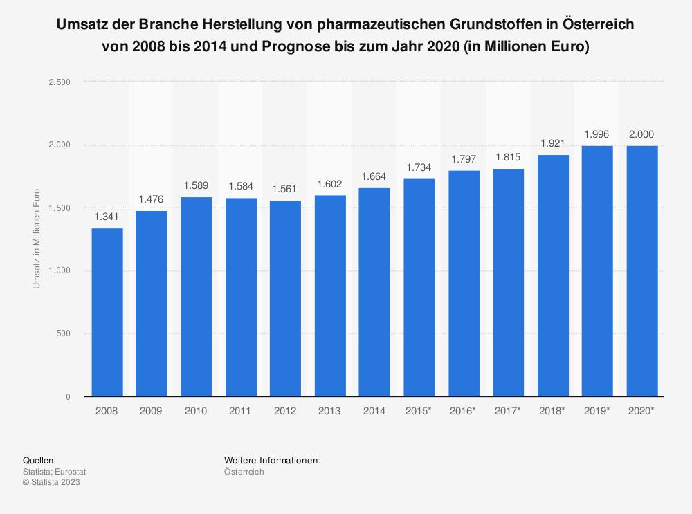 Statistik: Umsatz der Branche Herstellung von pharmazeutischen Grundstoffen in Österreich von 2008 bis 2014 und Prognose bis zum Jahr 2020 (in Millionen Euro) | Statista