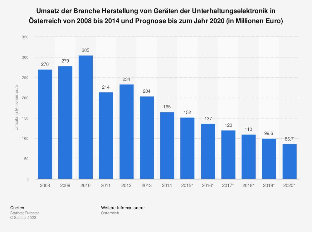 Statistik: Umsatz der Branche Herstellung von Geräten der Unterhaltungselektronik in Österreich von 2008 bis 2014 und Prognose bis zum Jahr 2020 (in Millionen Euro) | Statista