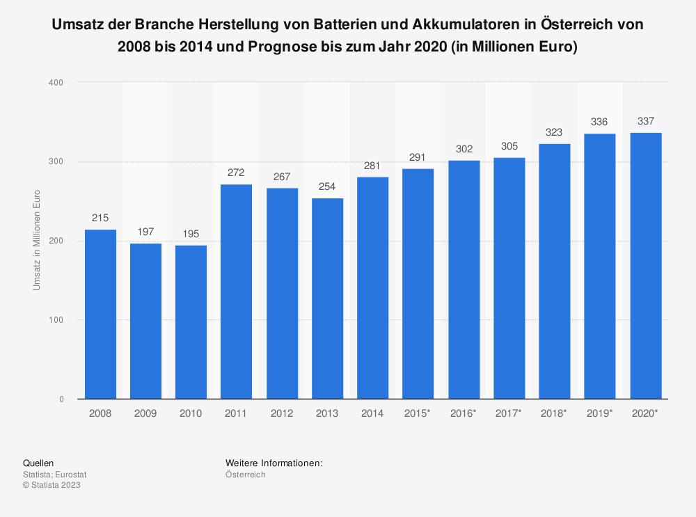 Statistik: Umsatz der Branche Herstellung von Batterien und Akkumulatoren in Österreich von 2008 bis 2014 und Prognose bis zum Jahr 2020 (in Millionen Euro) | Statista