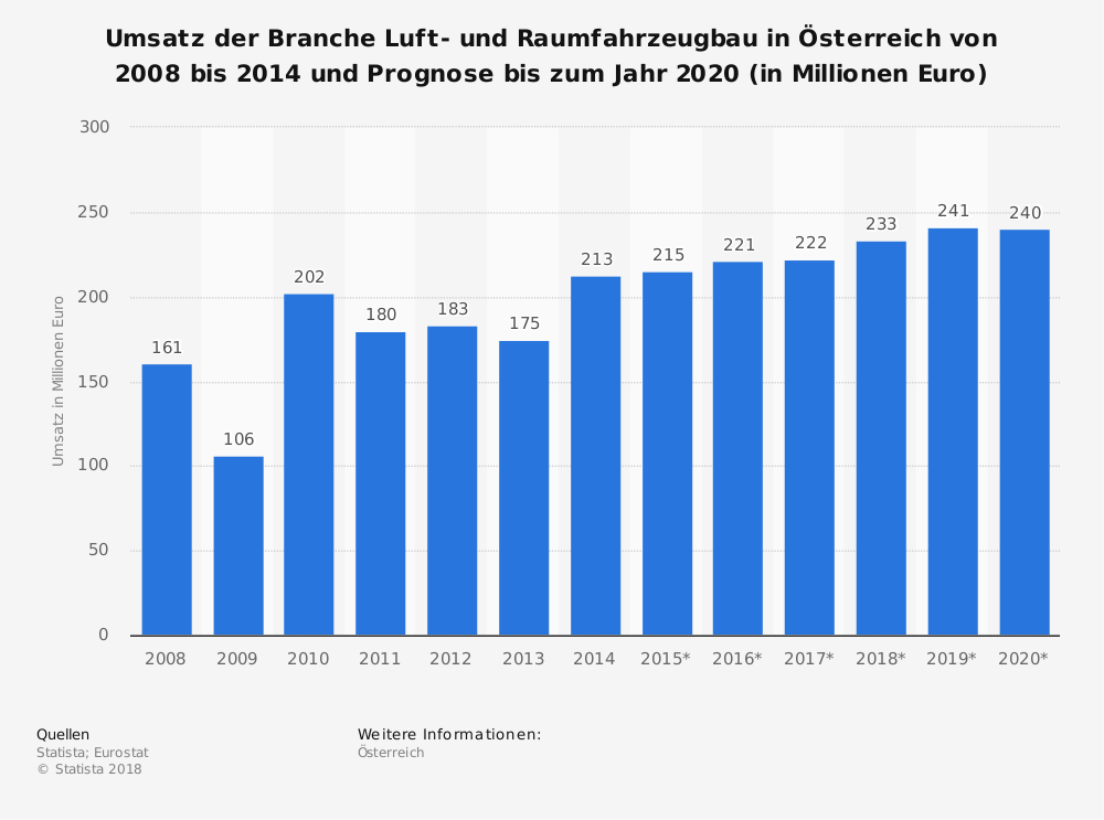 Statistik: Umsatz der Branche Luft- und Raumfahrzeugbau in Österreich von 2008 bis 2014 und Prognose bis zum Jahr 2020 (in Millionen Euro) | Statista