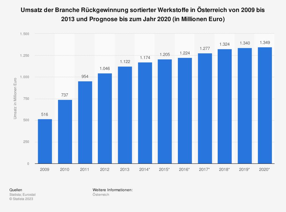 Statistik: Umsatz der Branche Rückgewinnung sortierter Werkstoffe in Österreich von 2009 bis 2013 und Prognose bis zum Jahr 2020 (in Millionen Euro) | Statista