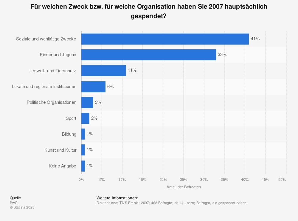 Statistik: Für welchen Zweck bzw. für welche Organisation haben Sie 2007 hauptsächlich gespendet? | Statista