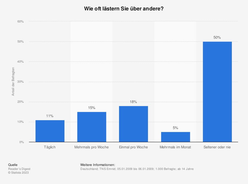 Statistik: Wie oft lästern Sie über andere? | Statista