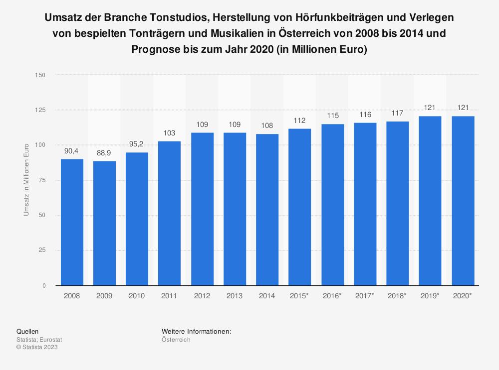 Statistik: Umsatz der Branche Tonstudios, Herstellung von Hörfunkbeiträgen und Verlegen von bespielten Tonträgern und Musikalien in Österreich von 2008 bis 2014 und Prognose bis zum Jahr 2020 (in Millionen Euro) | Statista