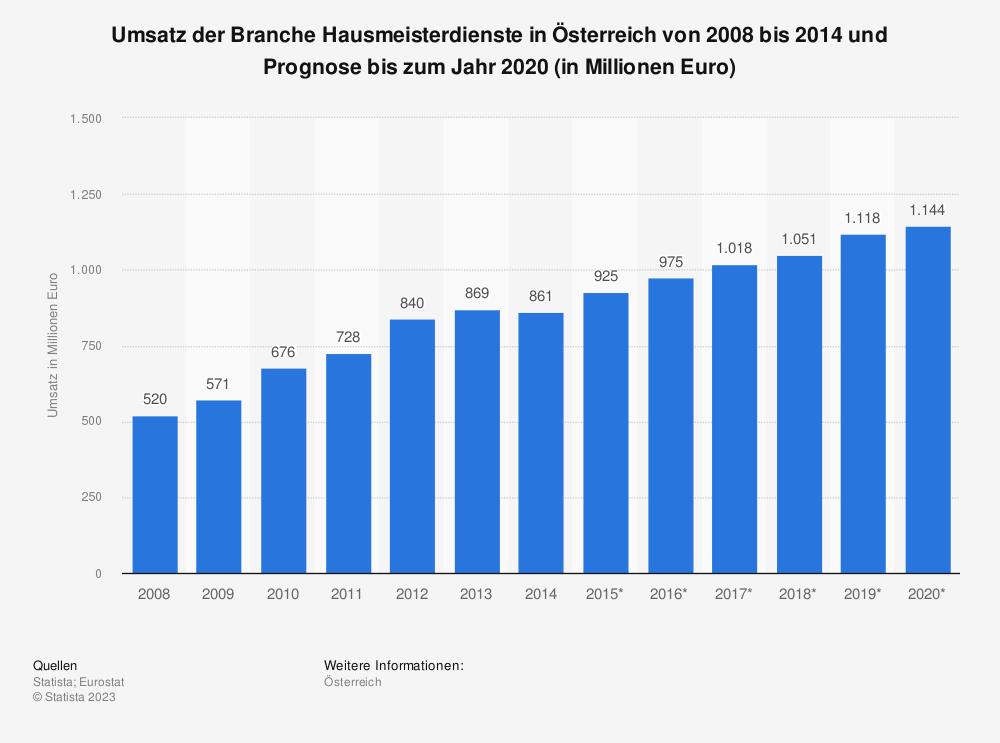 Statistik: Umsatz der Branche Hausmeisterdienste in Österreich von 2008 bis 2014 und Prognose bis zum Jahr 2020 (in Millionen Euro) | Statista