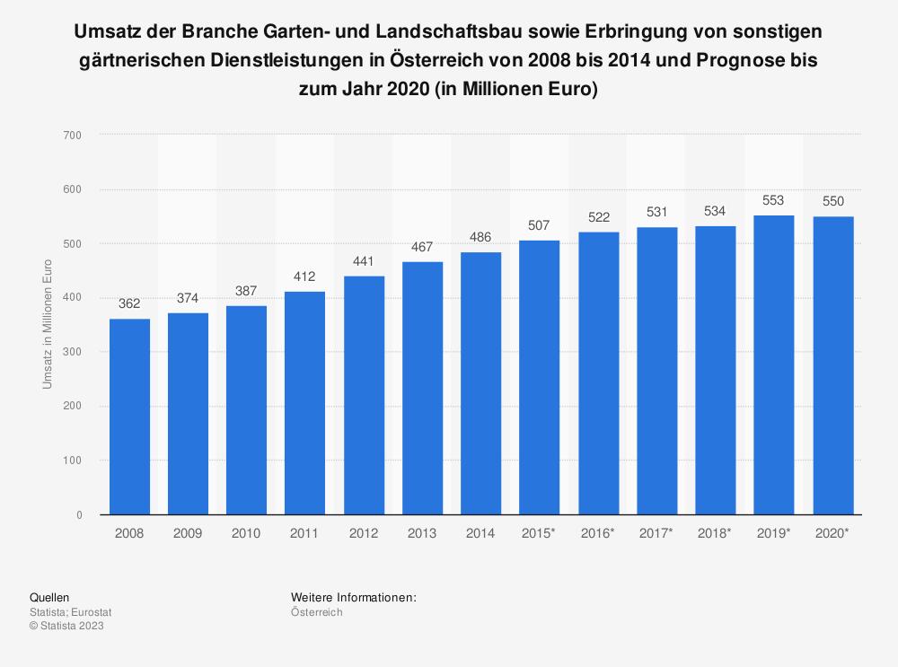 Statistik: Umsatz der Branche Garten- und Landschaftsbau sowie Erbringung von sonstigen gärtnerischen Dienstleistungen in Österreich von 2008 bis 2014 und Prognose bis zum Jahr 2020 (in Millionen Euro) | Statista
