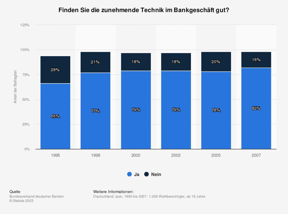 Statistik: Finden Sie die zunehmende Technik im Bankgeschäft gut? | Statista