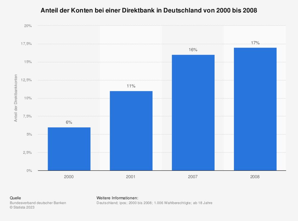 Statistik: Anteil der Konten bei einer Direktbank in Deutschland von 2000 bis 2008 | Statista
