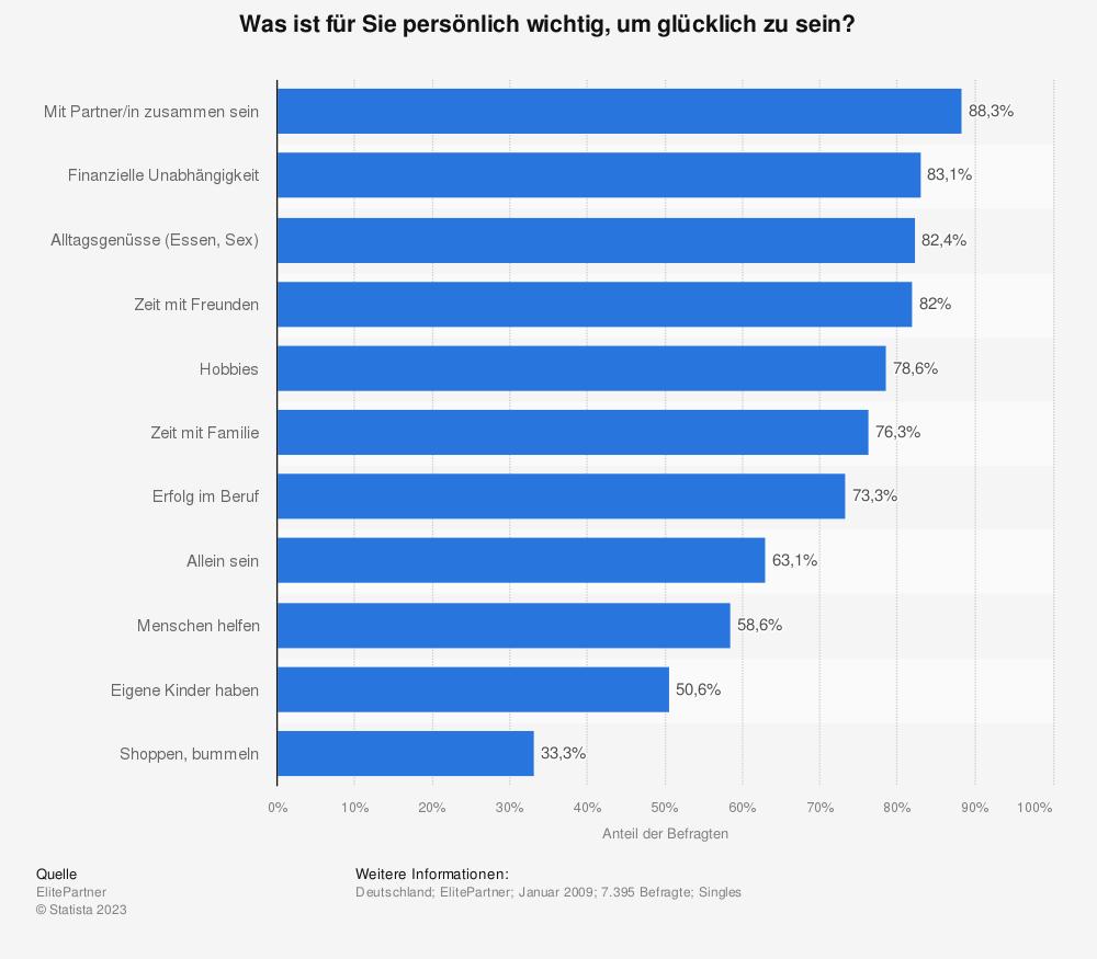 Statistik: Was ist für Sie persönlich wichtig, um glücklich zu sein? | Statista