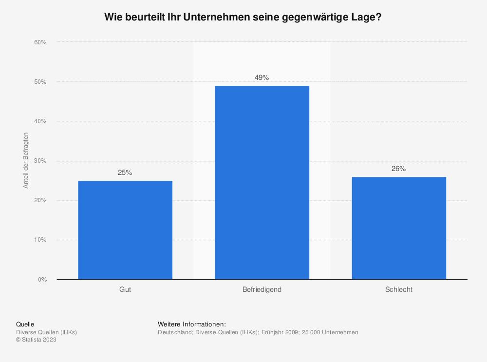 Statistik: Wie beurteilt Ihr Unternehmen seine gegenwärtige Lage? | Statista