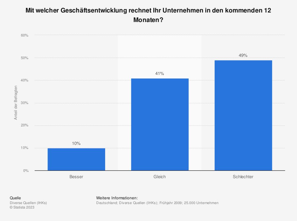 Statistik: Mit welcher Geschäftsentwicklung rechnet Ihr Unternehmen in den kommenden 12 Monaten? | Statista