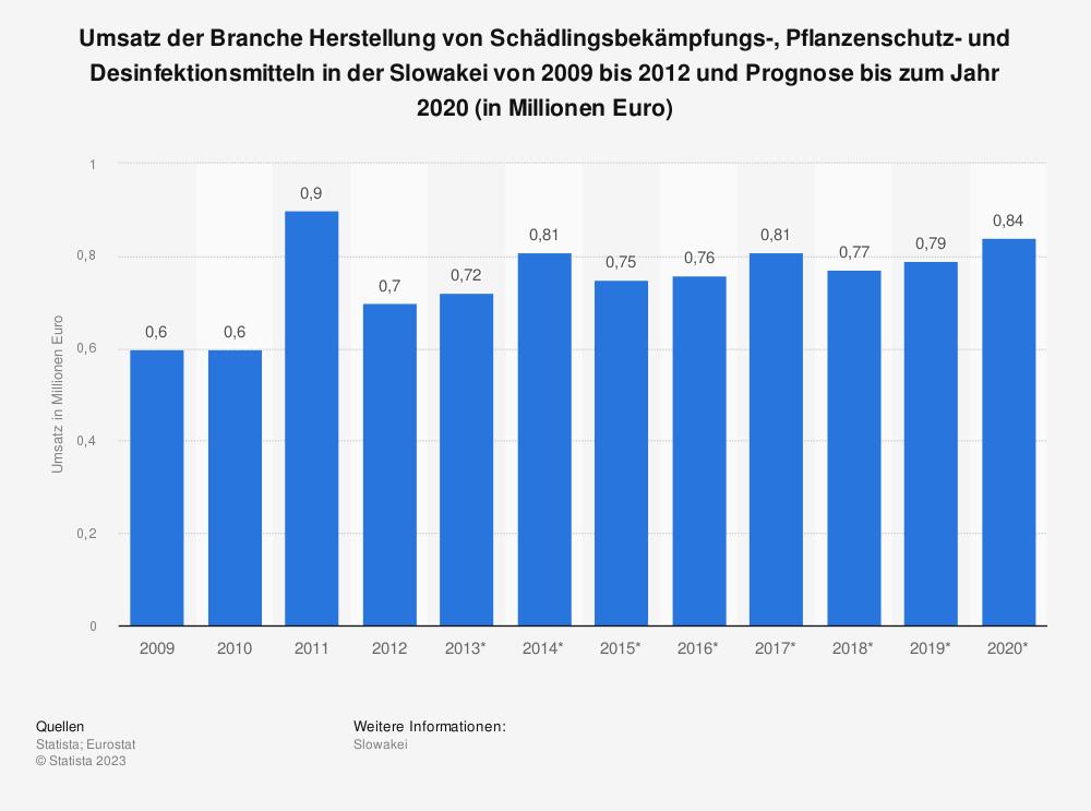 Statistik: Umsatz der Branche Herstellung von Schädlingsbekämpfungs-, Pflanzenschutz- und Desinfektionsmitteln in der Slowakei von 2009 bis 2012 und Prognose bis zum Jahr 2020 (in Millionen Euro) | Statista