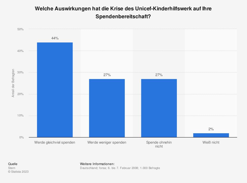 Statistik: Welche Auswirkungen hat die Krise des Unicef-Kinderhilfswerk auf Ihre Spendenbereitschaft? | Statista