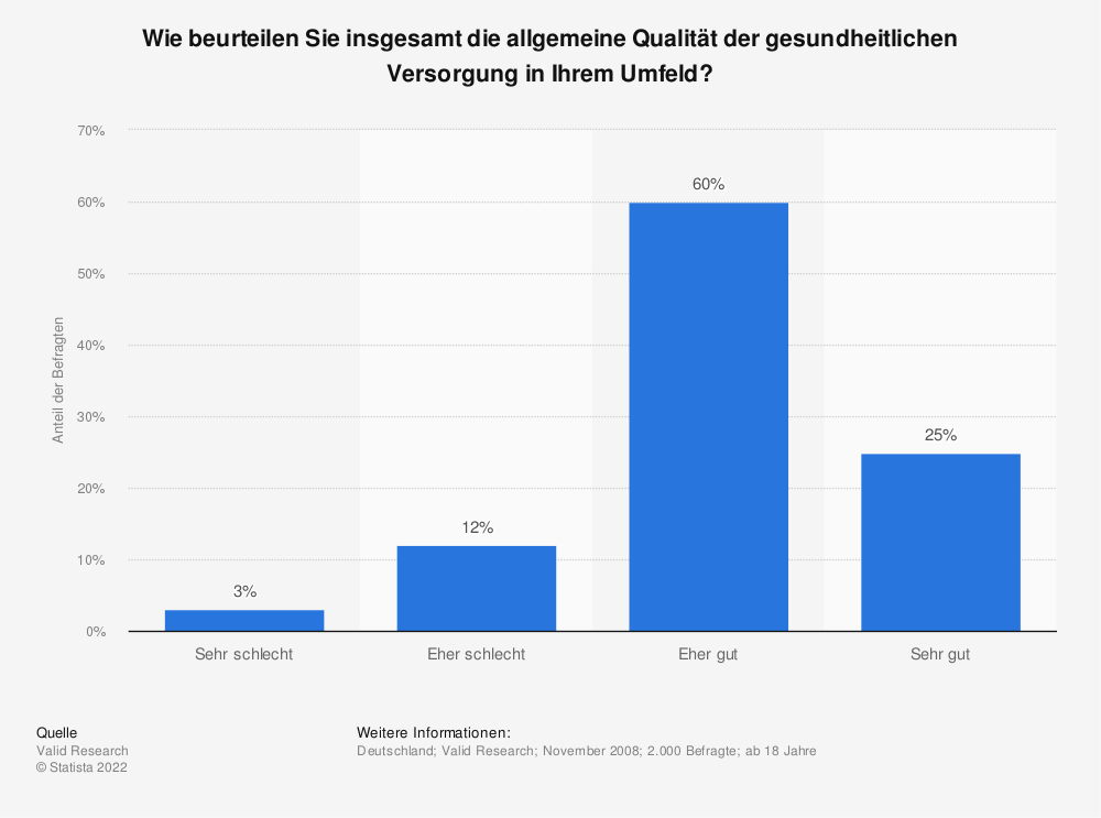 Statistik: Wie beurteilen Sie insgesamt die allgemeine Qualität der gesundheitlichen Versorgung in Ihrem Umfeld? | Statista