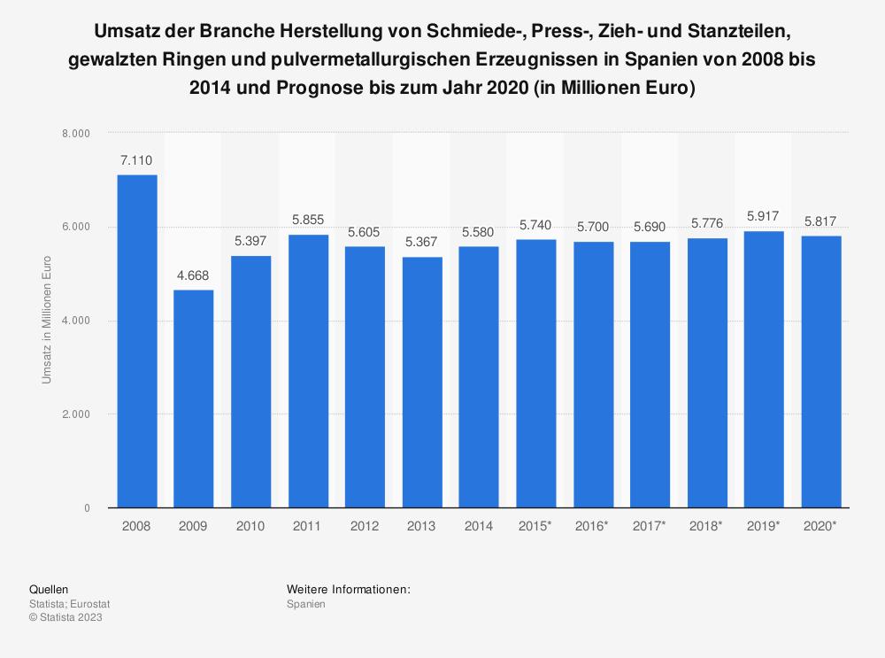 Statistik: Umsatz der Branche Herstellung von Schmiede-, Press-, Zieh- und Stanzteilen, gewalzten Ringen und pulvermetallurgischen Erzeugnissen in Spanien von 2008 bis 2014 und Prognose bis zum Jahr 2020 (in Millionen Euro) | Statista