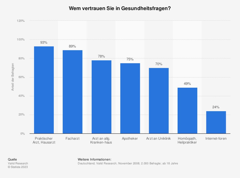 Statistik: Wem vertrauen Sie in Gesundheitsfragen? | Statista