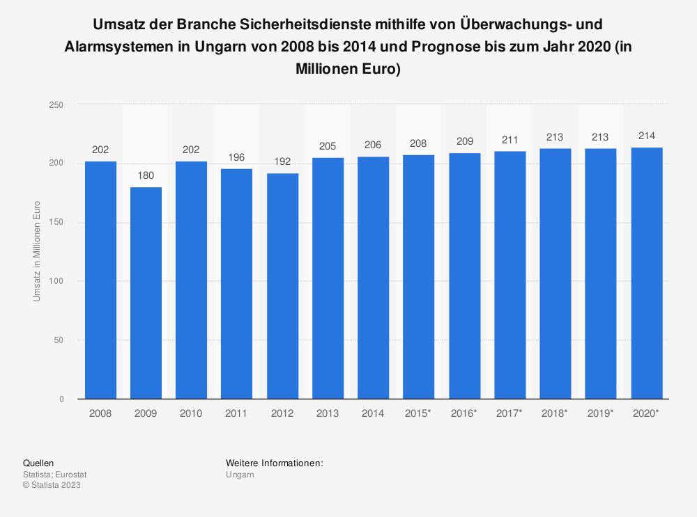Statistik: Umsatz der Branche Sicherheitsdienste mithilfe von Überwachungs- und Alarmsystemen in Ungarn von 2008 bis 2014 und Prognose bis zum Jahr 2020 (in Millionen Euro) | Statista