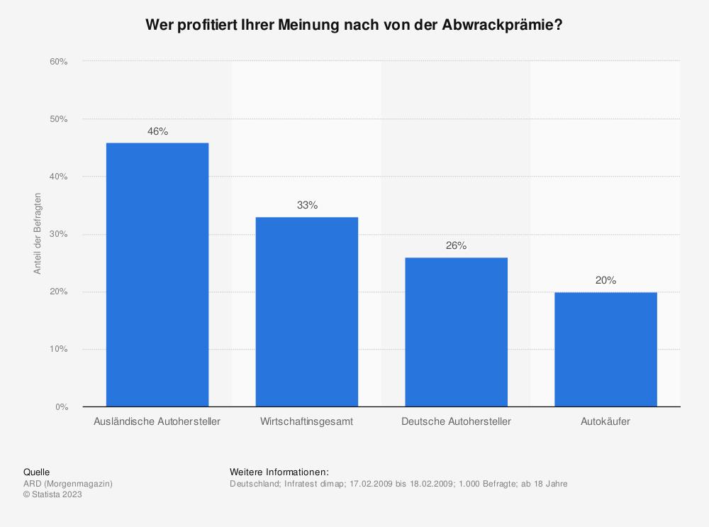 Statistik: Wer profitiert Ihrer Meinung nach von der Abwrackprämie? | Statista