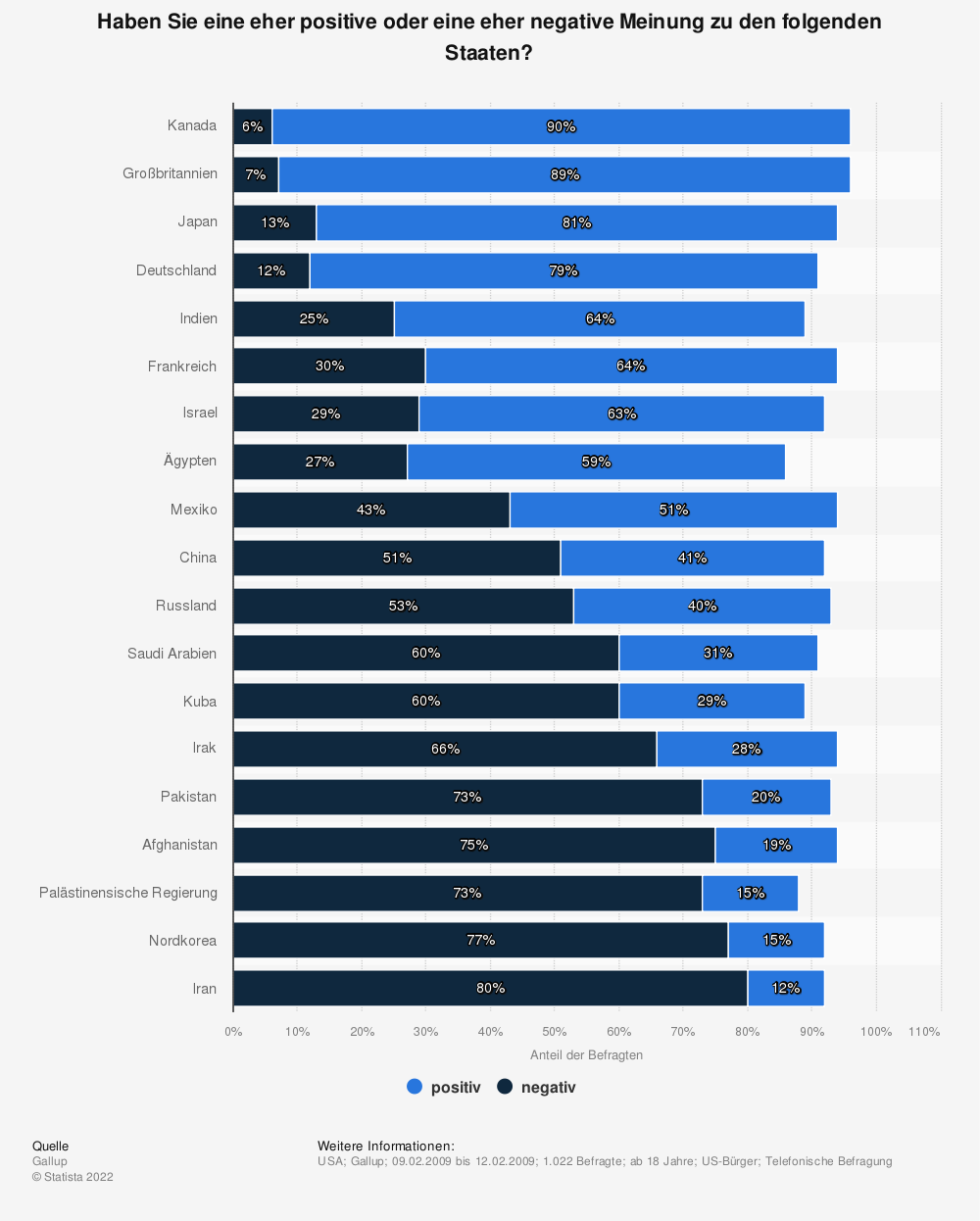 Statistik: Haben Sie eine eher positive oder eine eher negative Meinung zu den folgenden Staaten? | Statista