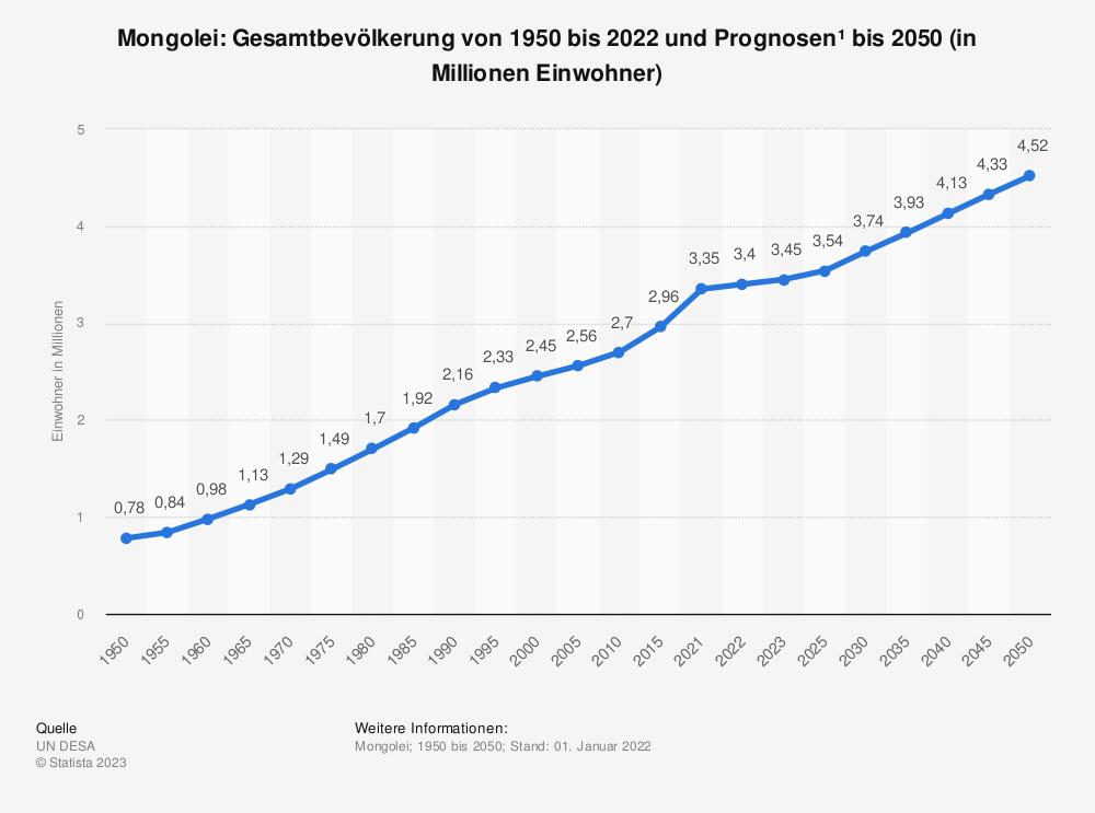 Statistik: Mongolei: Gesamtbevölkerung von 1990 bis 2018 und Prognosen bis 2024 (in Millionen Einwohner) | Statista