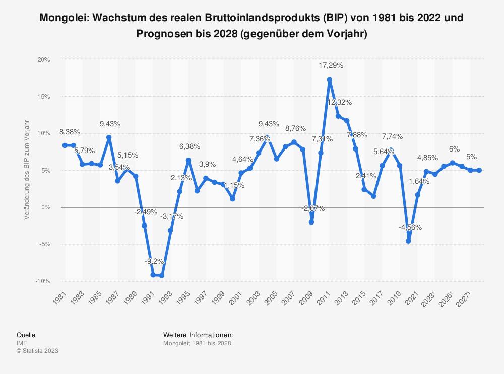Statistik: Mongolei: Wachstum des realen Bruttoinlandsprodukts (BIP) von 2008 bis 2018 (gegenüber dem Vorjahr) | Statista