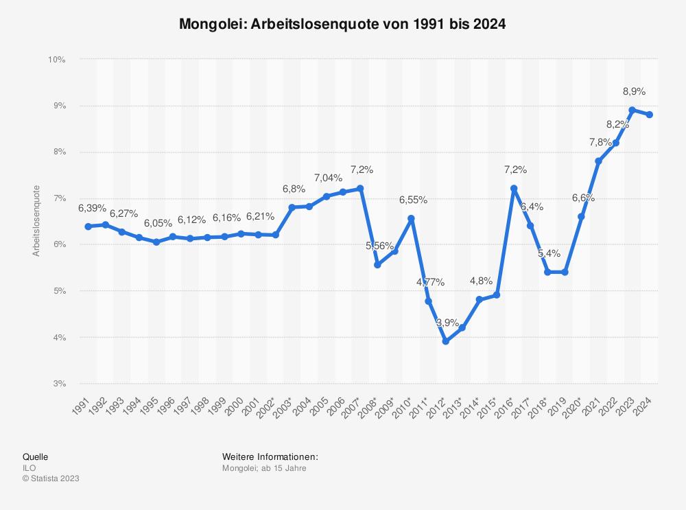Statistik: Mongolei: Arbeitslosenquote von 2008 bis 2018 | Statista