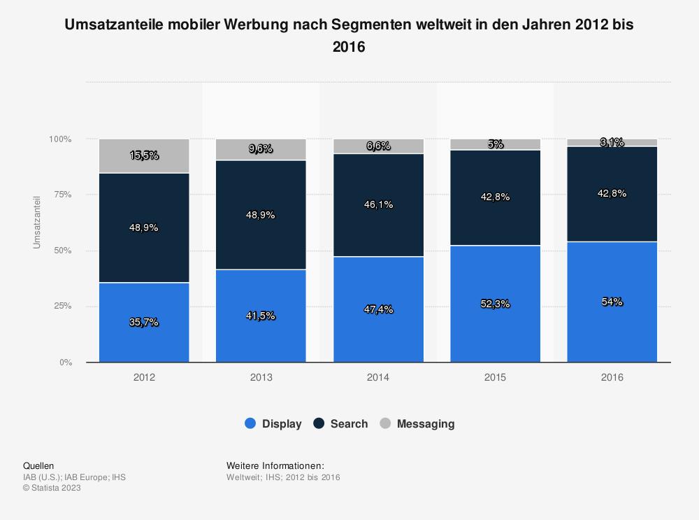 Statistik: Umsatzanteile mobiler Werbung nach Segmenten weltweit in den Jahren 2012 bis 2016 | Statista
