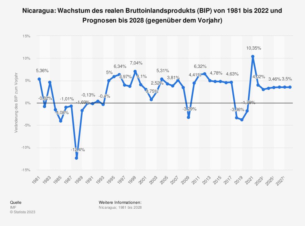 Statistik: Nicaragua: Wachstum des realen Bruttoinlandsprodukts (BIP) von 1980 bis 2020 und Prognosen bis 2026 (gegenüber dem Vorjahr) | Statista