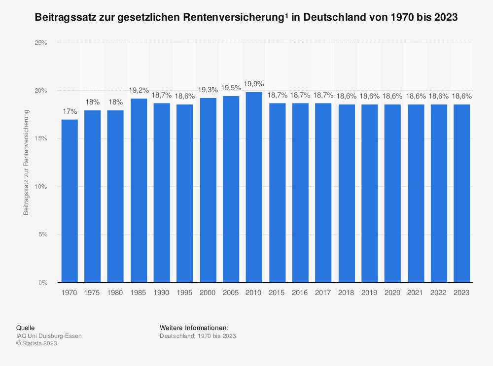 Statistik: Beitragssatz zur gesetzlichen Rentenversicherung* in Deutschland von 1970 bis 2019 | Statista