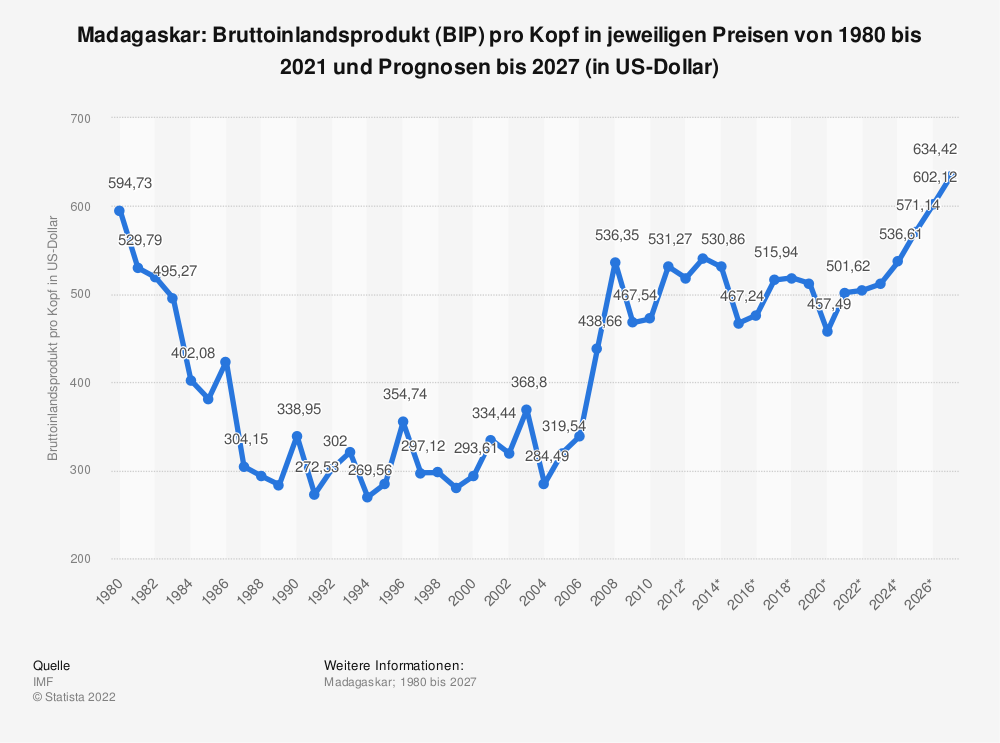 Statistik: Madagaskar: Bruttoinlandsprodukt (BIP) pro Kopf in jeweiligen Preisen von 1980 bis 2010 und Prognosen bis 2025 (in US-Dollar) | Statista