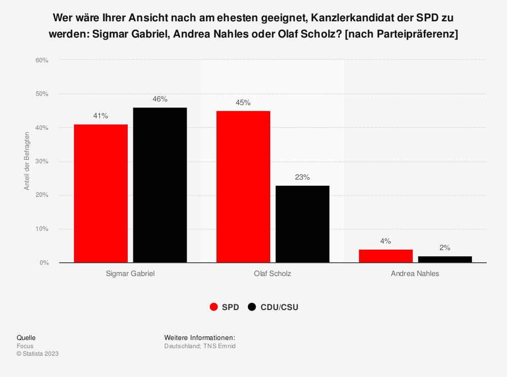Statistik: Wer wäre Ihrer Ansicht nach am ehesten geeignet, Kanzlerkandidat der SPD zu werden: Sigmar Gabriel, Andrea Nahles oder Olaf Scholz? [nach Parteipräferenz] | Statista