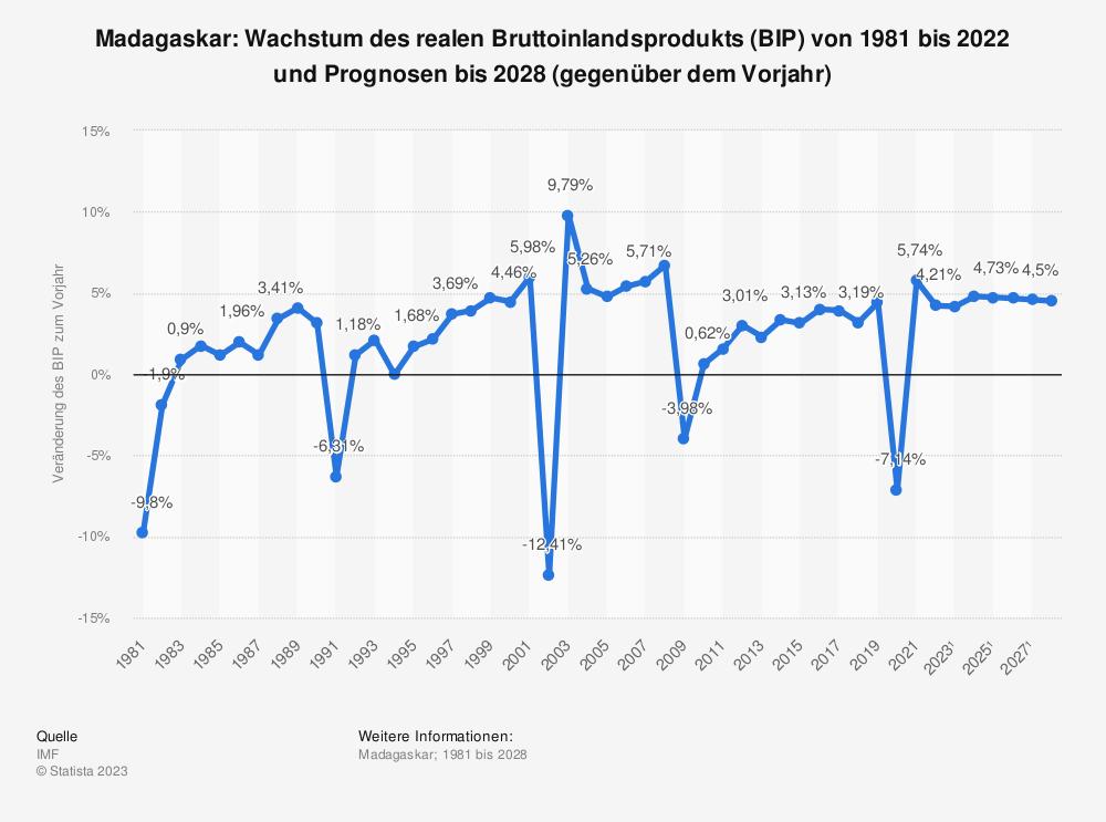 Statistik: Madagaskar: Wachstum des realen Bruttoinlandsprodukts (BIP) von 2008 bis 2018 (gegenüber dem Vorjahr) | Statista