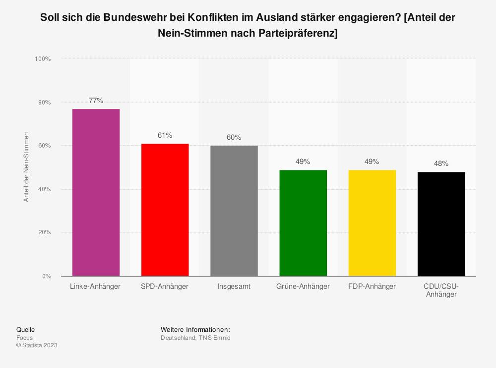 Statistik: Soll sich die Bundeswehr bei Konflikten im Ausland stärker engagieren? [Anteil der Nein-Stimmen nach Parteipräferenz] | Statista
