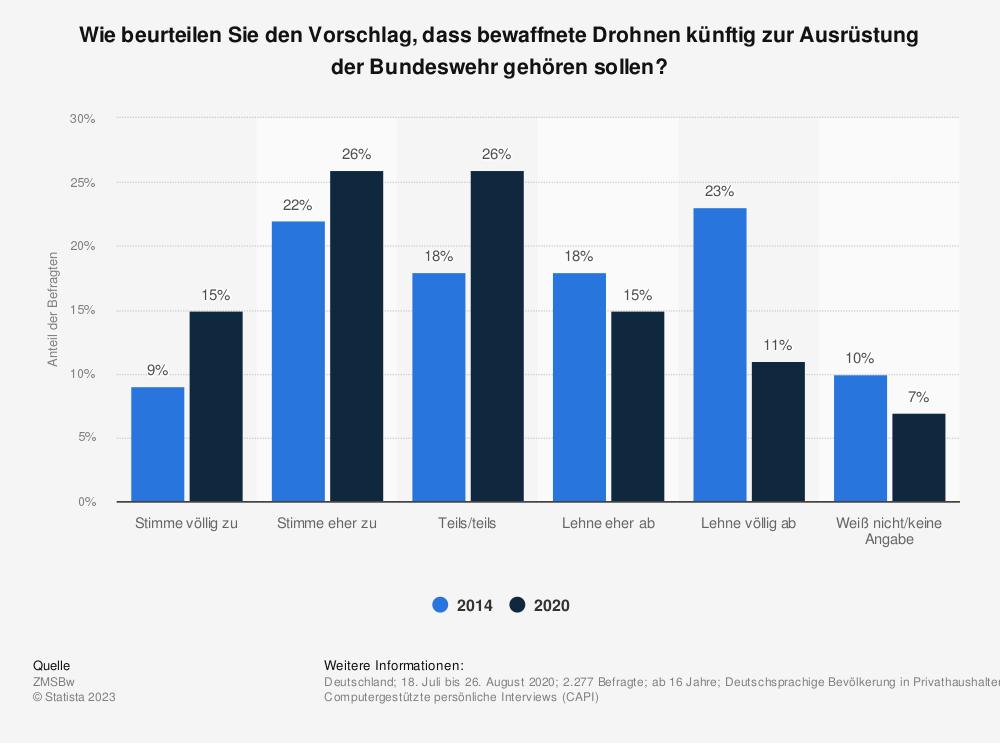 Statistik: Soll die Bundeswehr bewaffnete Drohnen einsetzen dürfen? | Statista