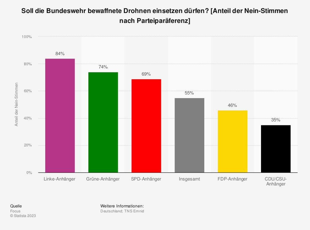 Statistik: Soll die Bundeswehr bewaffnete Drohnen einsetzen dürfen? [Anteil der Nein-Stimmen nach Parteiparäferenz] | Statista
